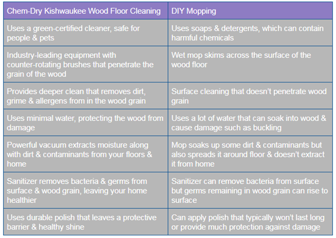 Wood Floor Cleaning Chart